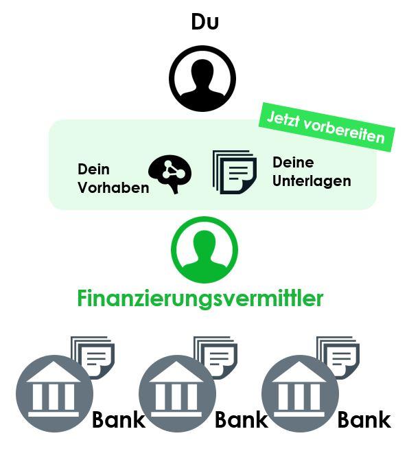 Dkb Bank Immobilien Wohneigentum Finden Und Finanzieren: Welcher Finanzierungsvermittler Für Deine Immobilie